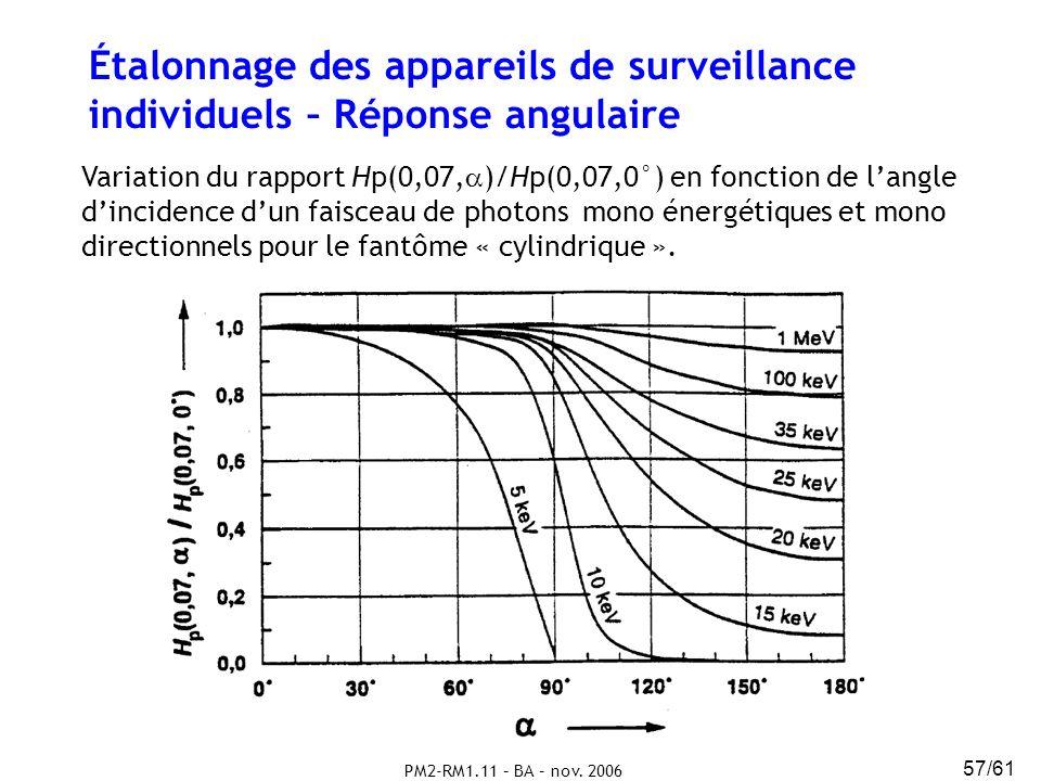 Étalonnage des appareils de surveillance individuels – Réponse angulaire