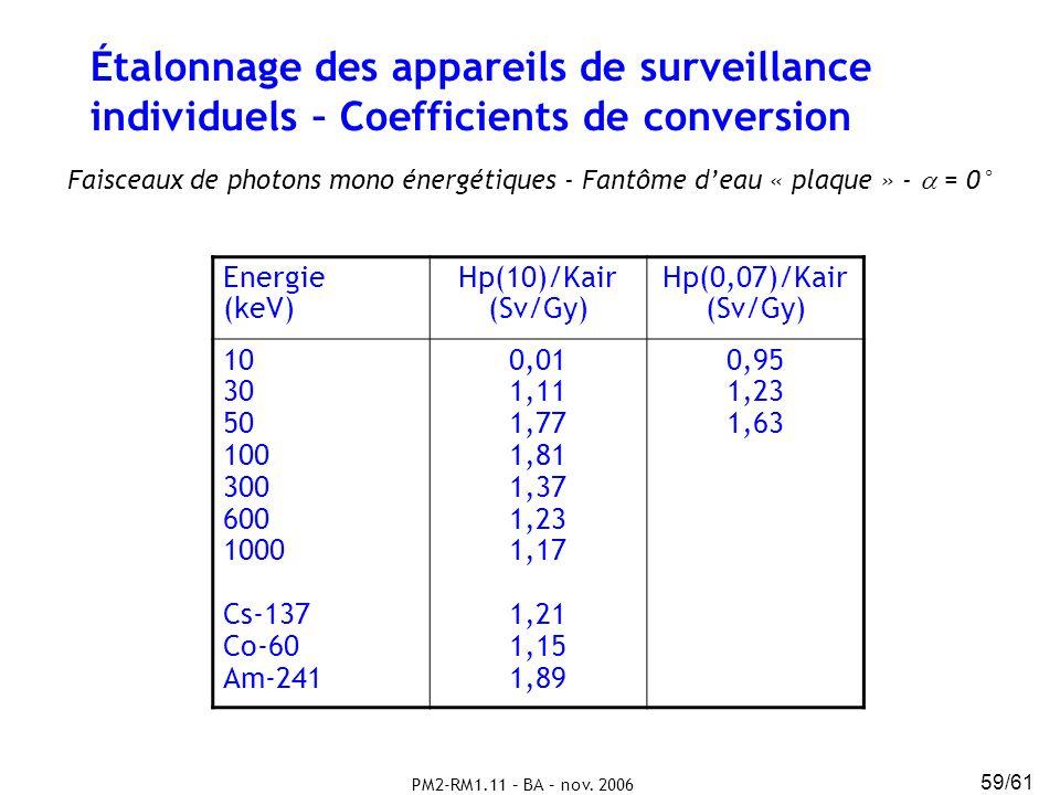 Étalonnage des appareils de surveillance individuels – Coefficients de conversion