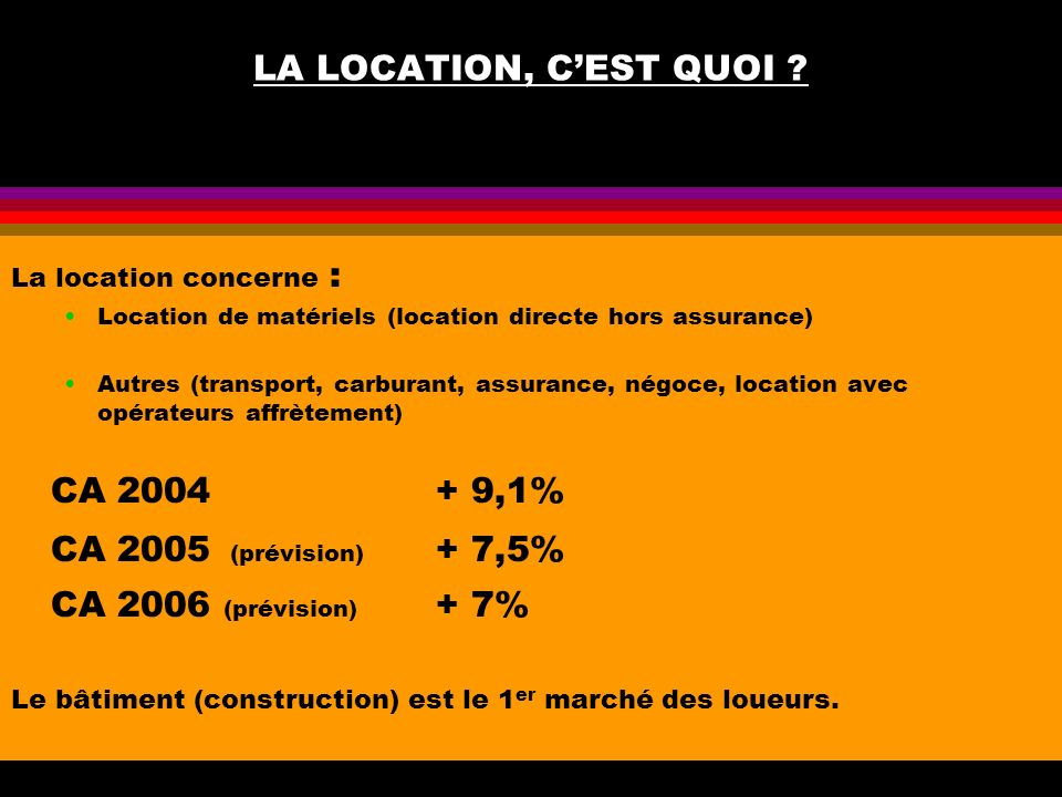 LA LOCATION, C'EST QUOI CA 2004 + 9,1% CA 2005 (prévision) + 7,5%