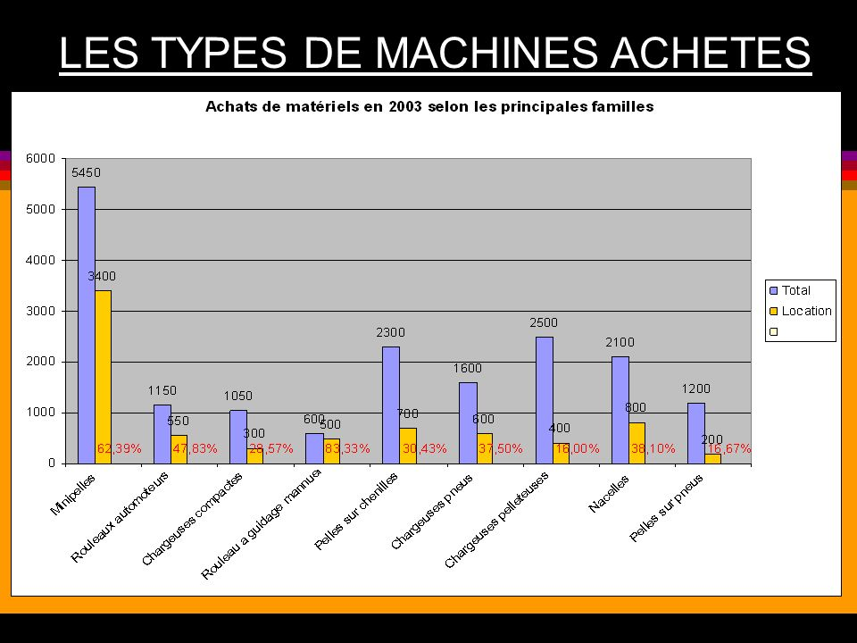 LES TYPES DE MACHINES ACHETES