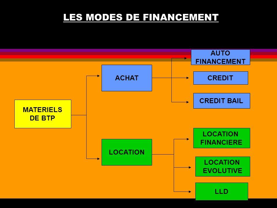 LES MODES DE FINANCEMENT