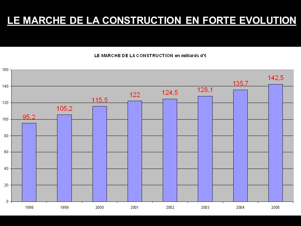LE MARCHE DE LA CONSTRUCTION EN FORTE EVOLUTION