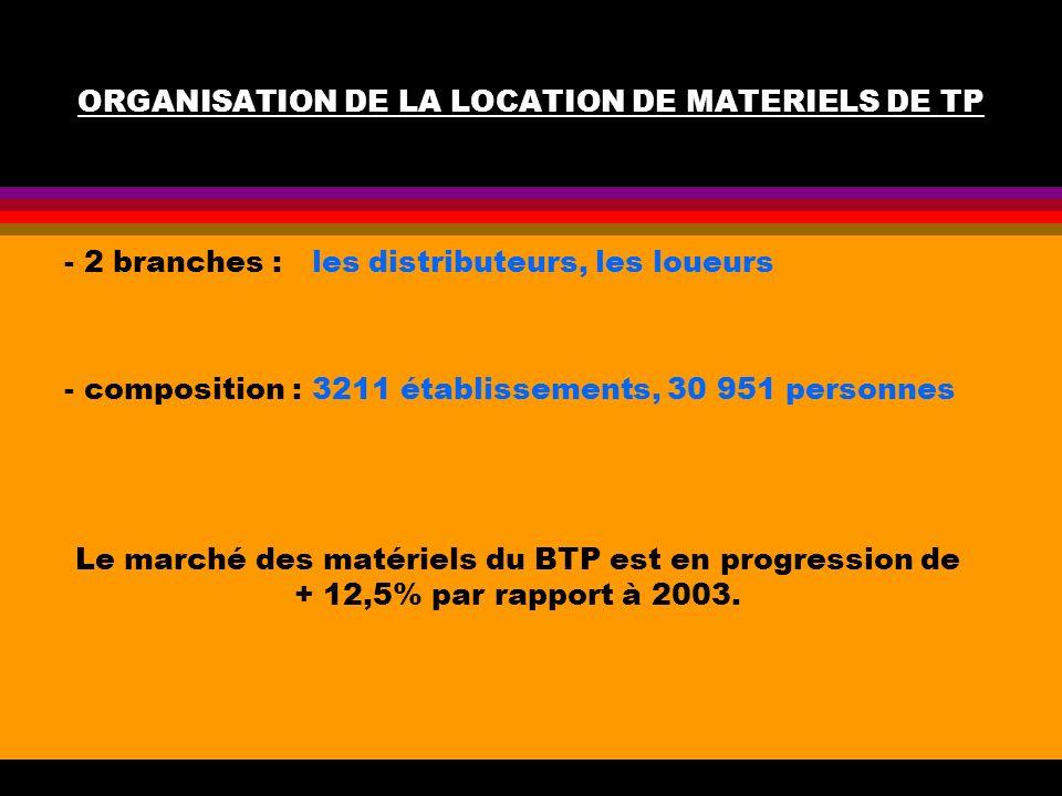 ORGANISATION DE LA LOCATION DE MATERIELS DE TP