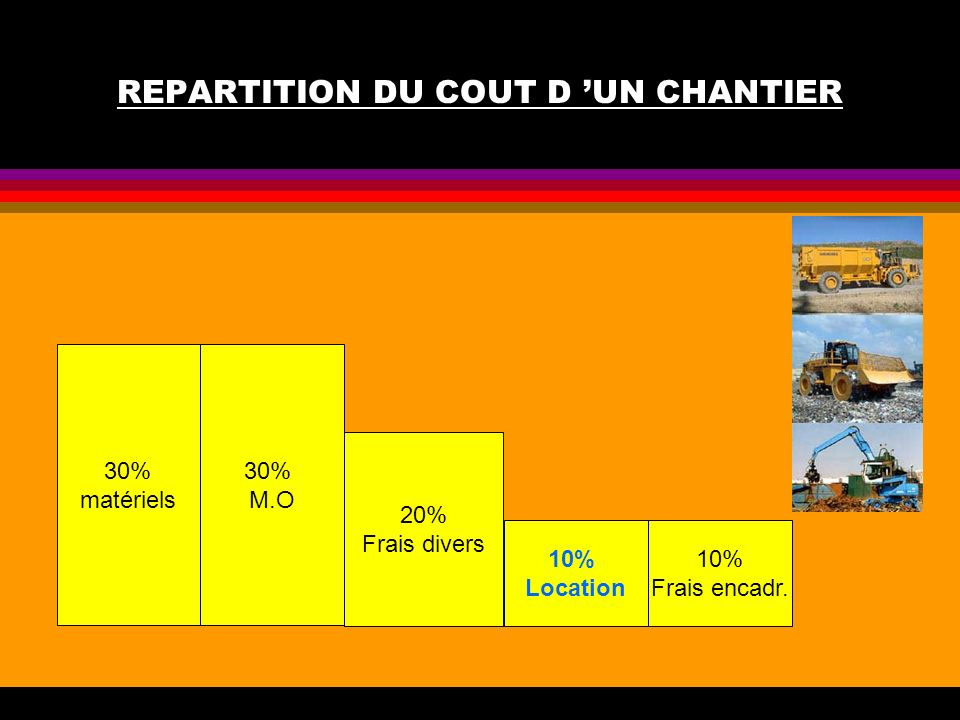 REPARTITION DU COUT D 'UN CHANTIER