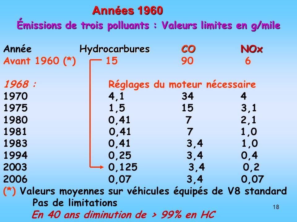 Émissions de trois polluants : Valeurs limites en g/mile