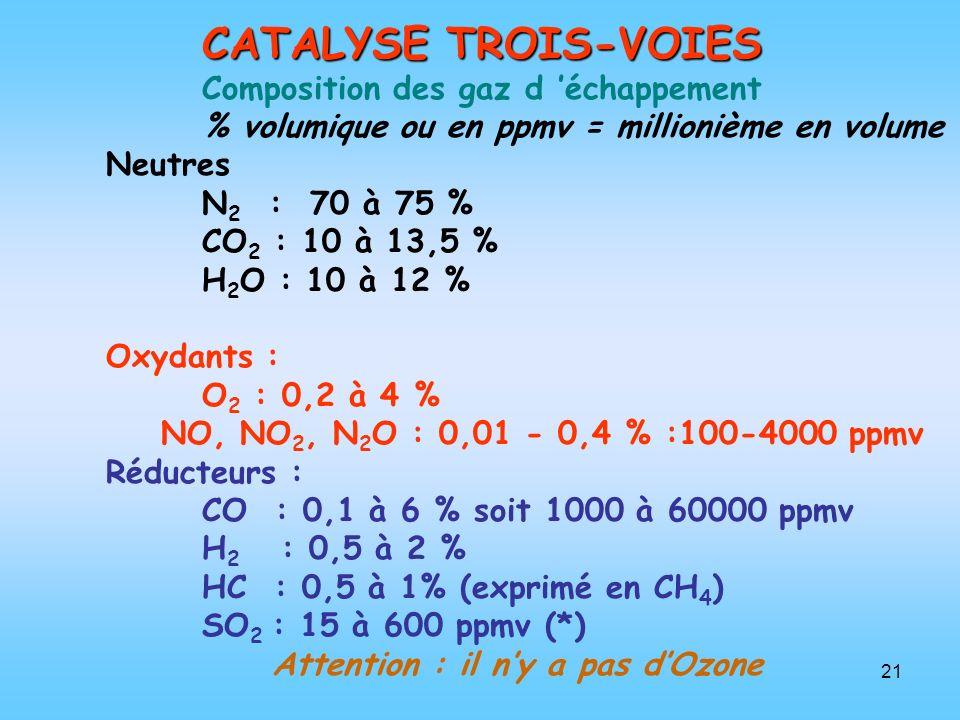 CATALYSE TROIS-VOIES Composition des gaz d 'échappement