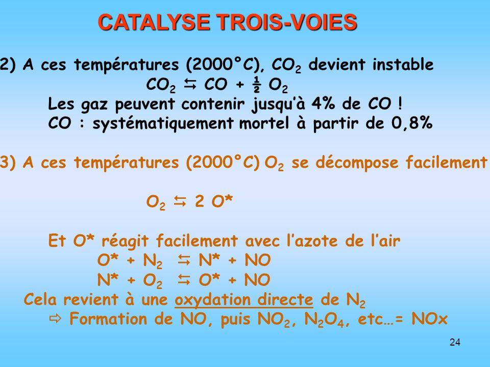CATALYSE TROIS-VOIES 2) A ces températures (2000°C), CO2 devient instable. CO2  CO + ½ O2. Les gaz peuvent contenir jusqu'à 4% de CO !
