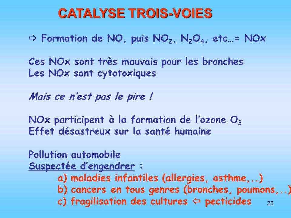 CATALYSE TROIS-VOIES  Formation de NO, puis NO2, N2O4, etc…= NOx