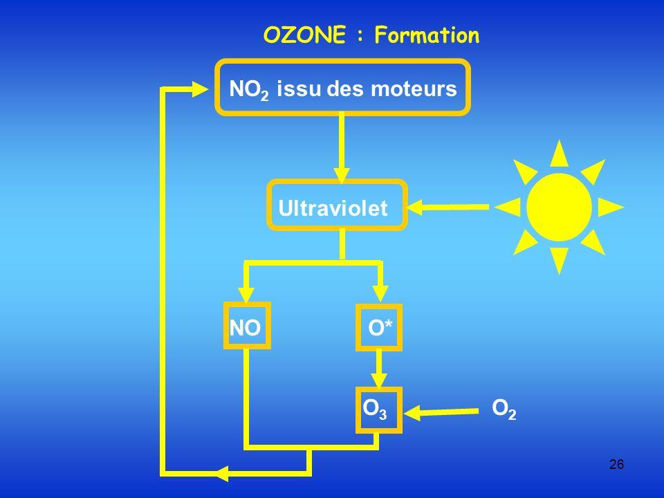 OZONE : Formation NO2 issu des moteurs Ultraviolet NO O* O3 O2