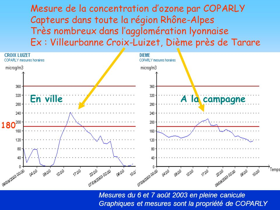 Mesure de la concentration d'ozone par COPARLY