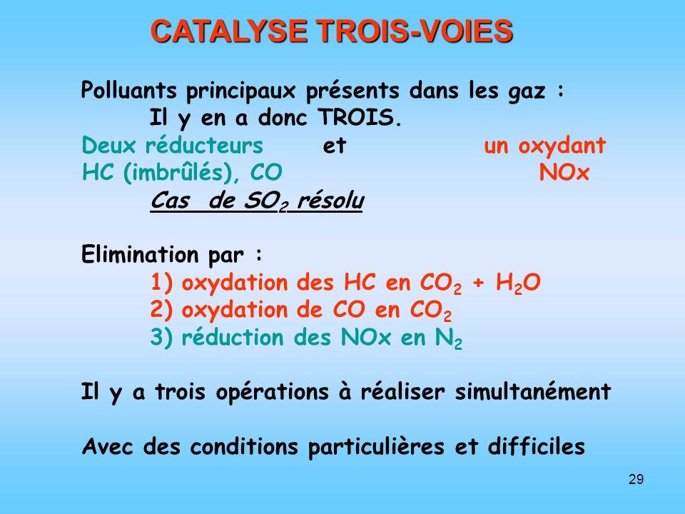 CATALYSE TROIS-VOIES Polluants principaux présents dans les gaz :
