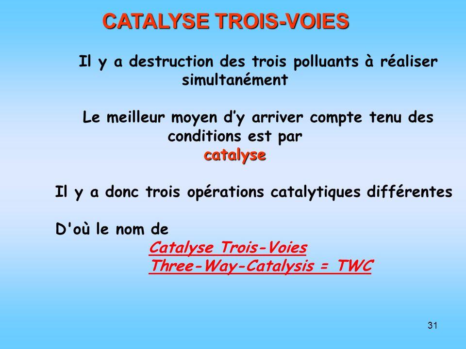 CATALYSE TROIS-VOIES Il y a destruction des trois polluants à réaliser simultanément.