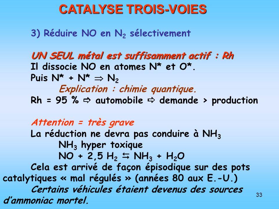 CATALYSE TROIS-VOIES 3) Réduire NO en N2 sélectivement