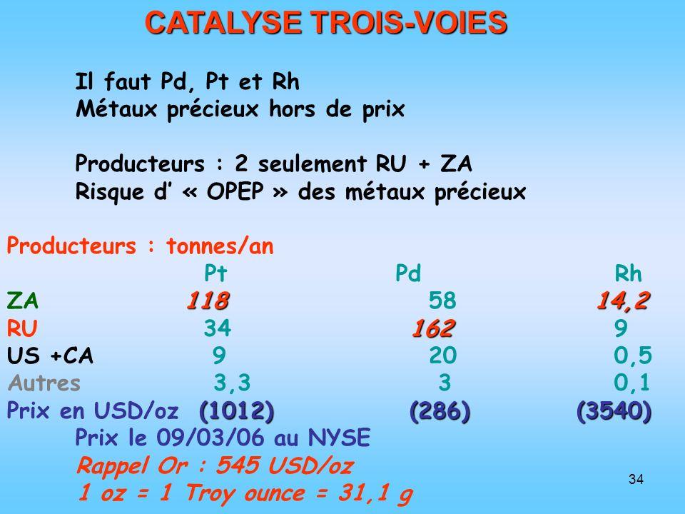 CATALYSE TROIS-VOIES Il faut Pd, Pt et Rh Métaux précieux hors de prix
