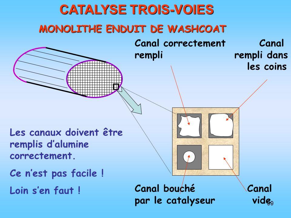 CATALYSE TROIS-VOIES MONOLITHE ENDUIT DE WASHCOAT
