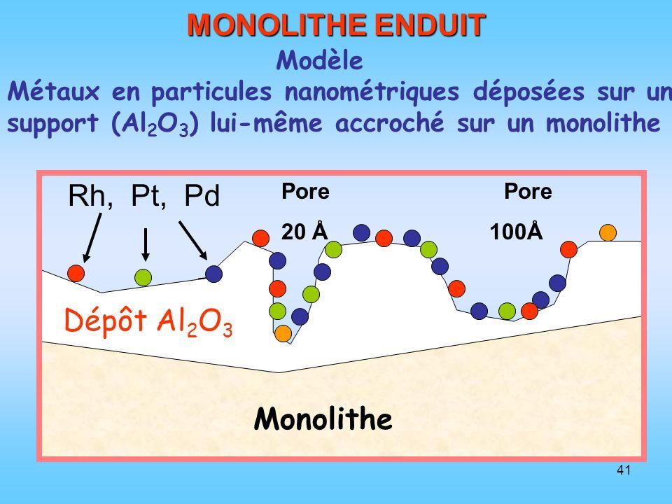 MONOLITHE ENDUIT Rh, Pt, Pd Dépôt Al2O3 Monolithe