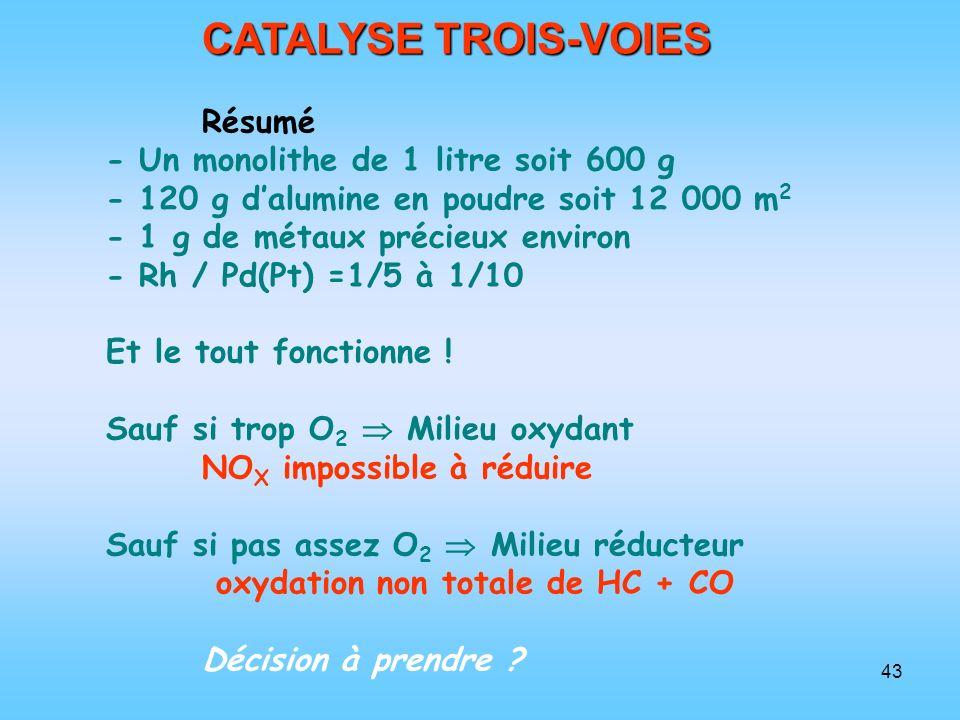 CATALYSE TROIS-VOIES Résumé - Un monolithe de 1 litre soit 600 g