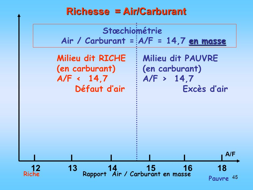 Richesse = Air/Carburant