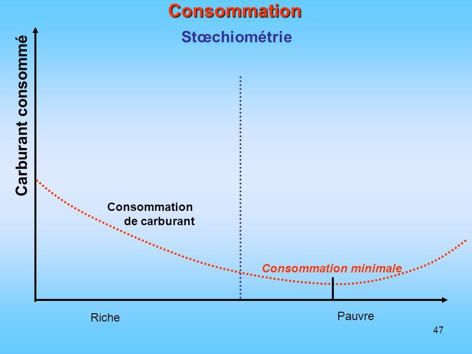 Consommation Stœchiométrie Carburant consommé Consommation