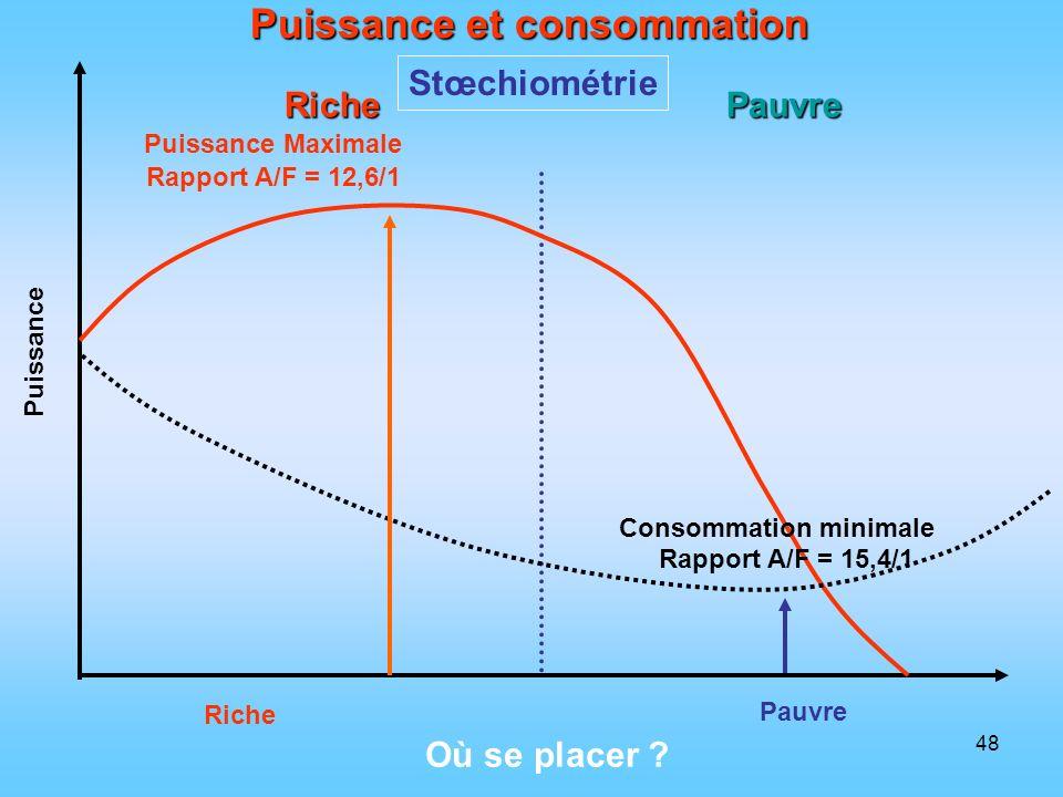 Puissance et consommation