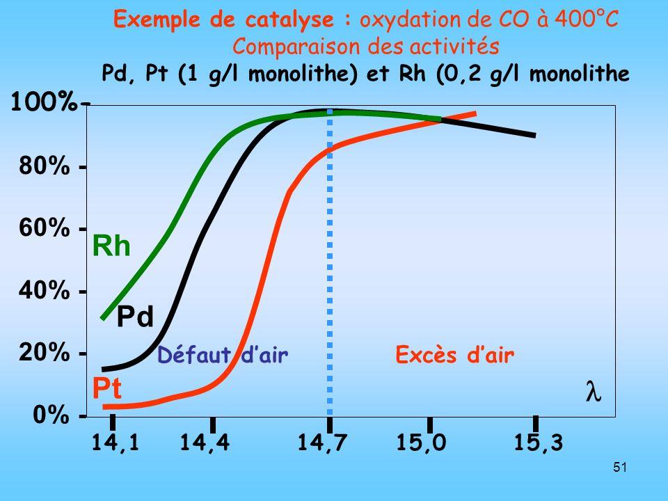 Pd, Pt (1 g/l monolithe) et Rh (0,2 g/l monolithe
