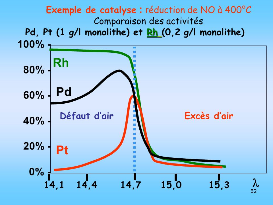 Pd, Pt (1 g/l monolithe) et Rh (0,2 g/l monolithe)