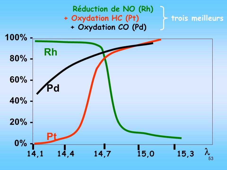 Réduction de NO (Rh) + Oxydation HC (Pt) trois meilleurs. + Oxydation CO (Pd) 100% - 80% -