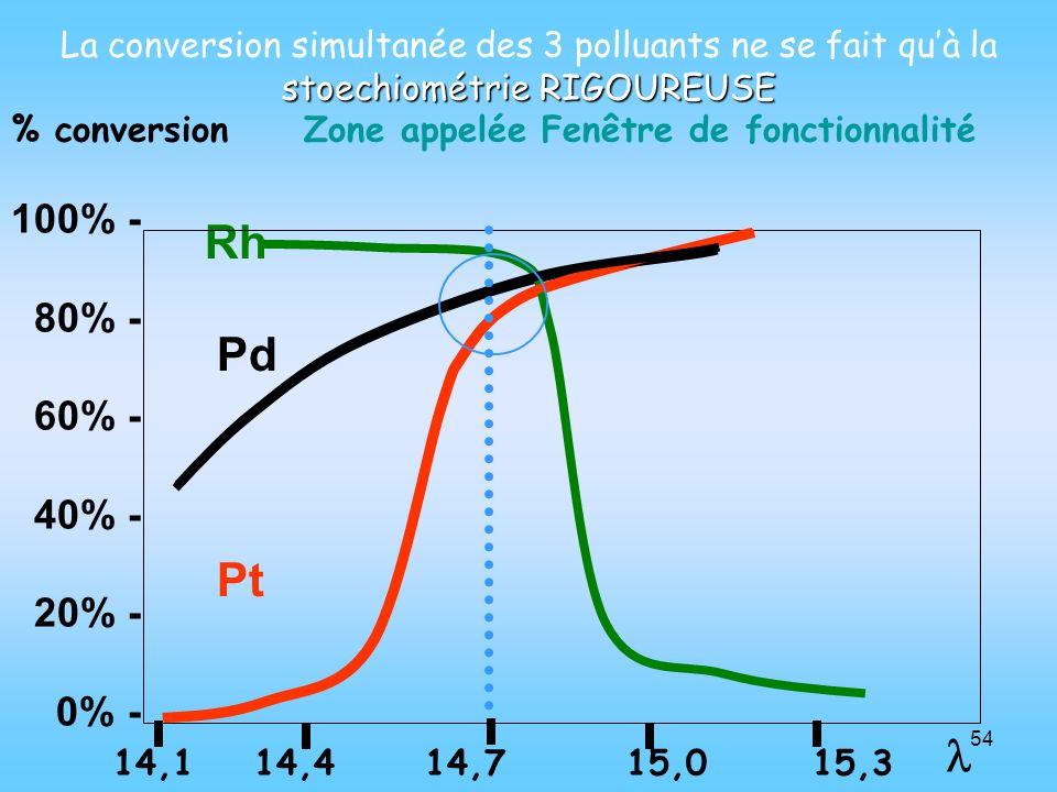 La conversion simultanée des 3 polluants ne se fait qu'à la stoechiométrie RIGOUREUSE