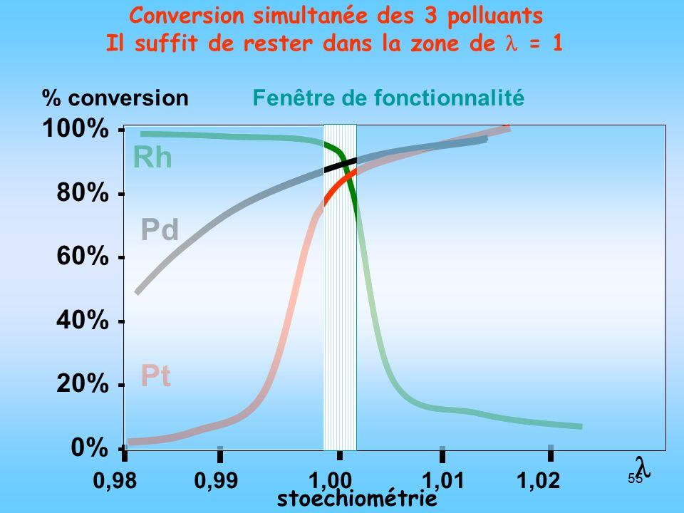 Conversion simultanée des 3 polluants