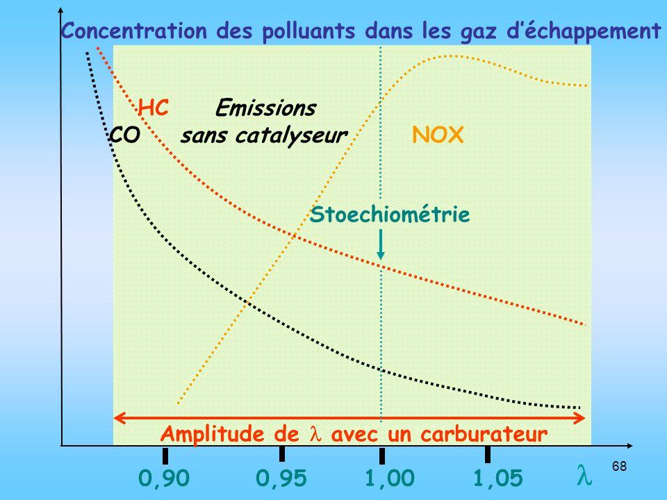  Concentration des polluants dans les gaz d'échappement HC Emissions