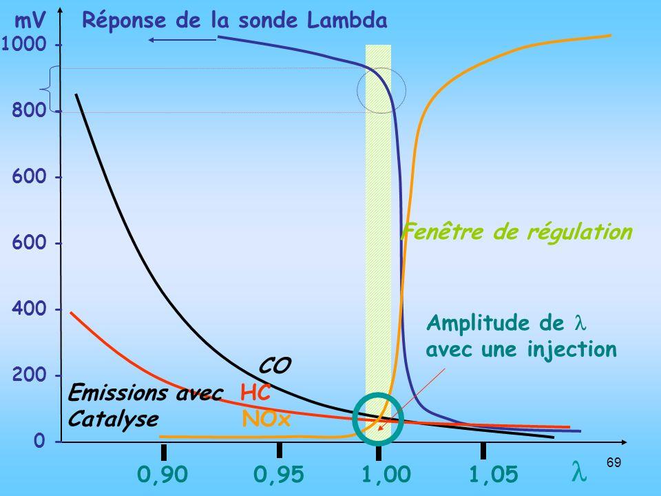  mV Réponse de la sonde Lambda Fenêtre de régulation Amplitude de 