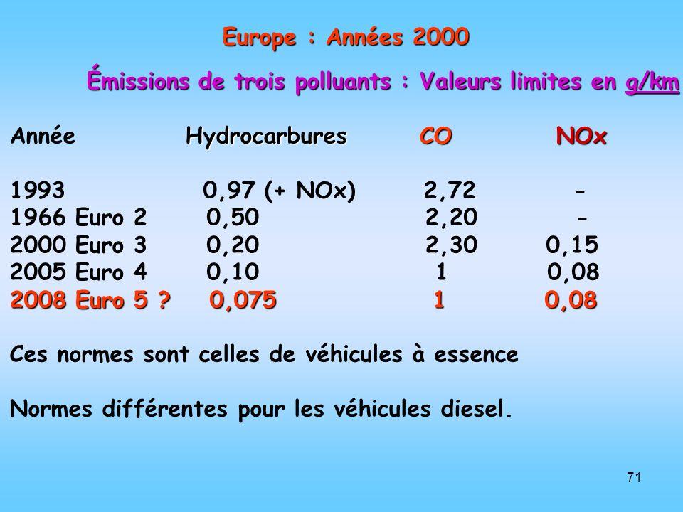 Europe : Années 2000 Émissions de trois polluants : Valeurs limites en g/km. Année Hydrocarbures CO NOx.