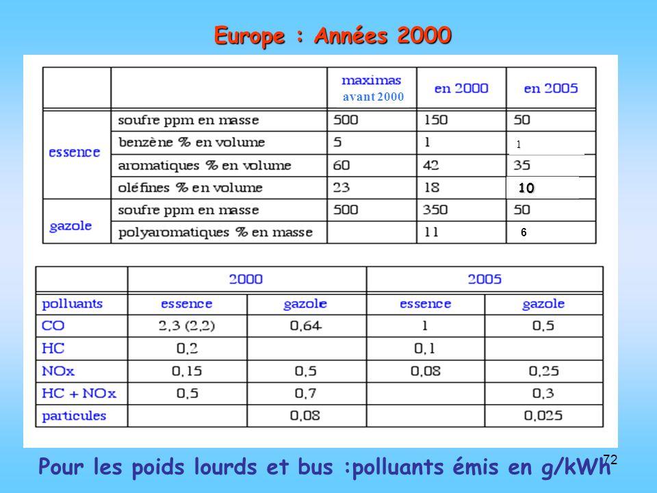 Pour les poids lourds et bus :polluants émis en g/kWh