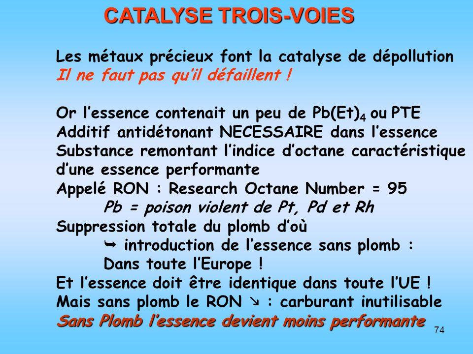 CATALYSE TROIS-VOIES Les métaux précieux font la catalyse de dépollution. Il ne faut pas qu'il défaillent !