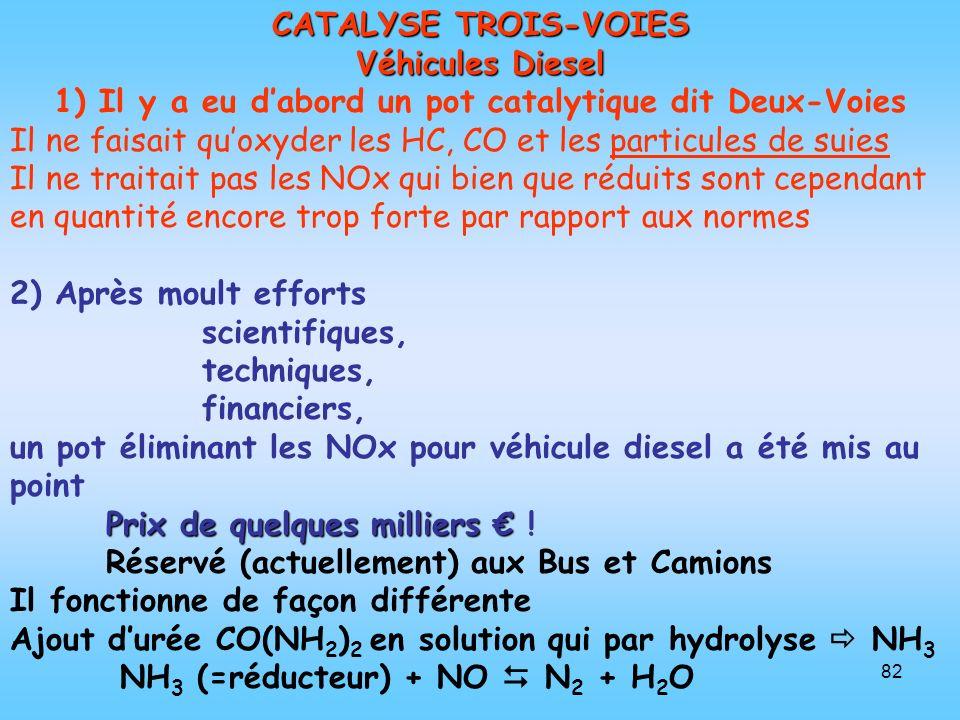 1) Il y a eu d'abord un pot catalytique dit Deux-Voies