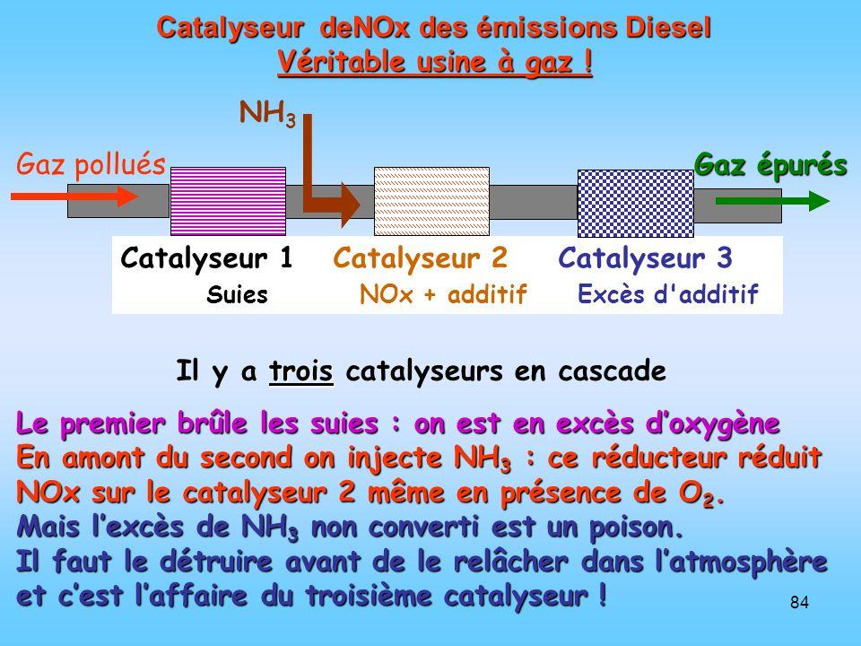 Catalyseur deNOx des émissions Diesel Véritable usine à gaz !