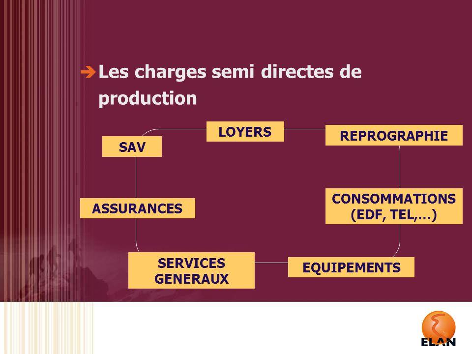 CONSOMMATIONS (EDF, TEL,…)