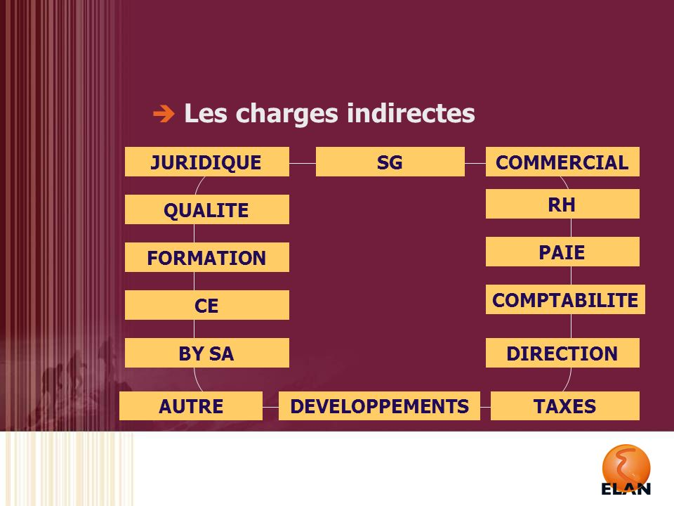 Les charges indirectes