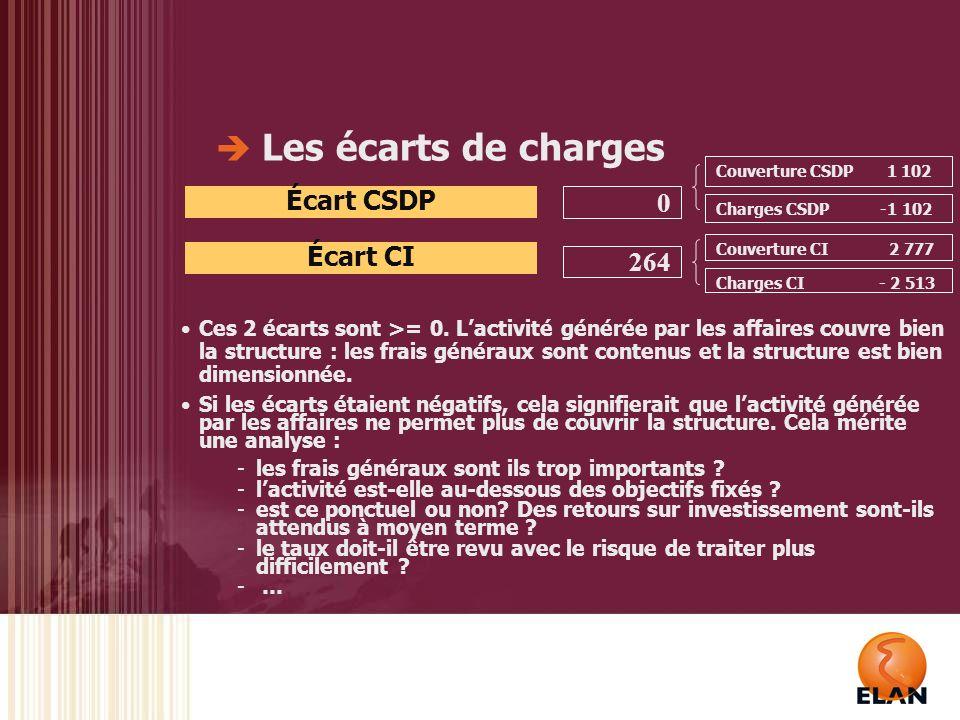 Les écarts de charges Écart CSDP Écart CI 264