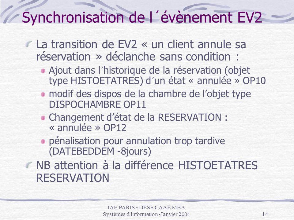 Synchronisation de l´évènement EV2