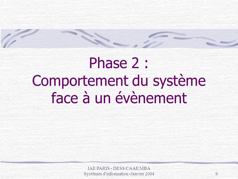 Phase 2 : Comportement du système face à un évènement