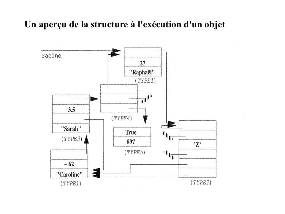 Un aperçu de la structure à l exécution d un objet