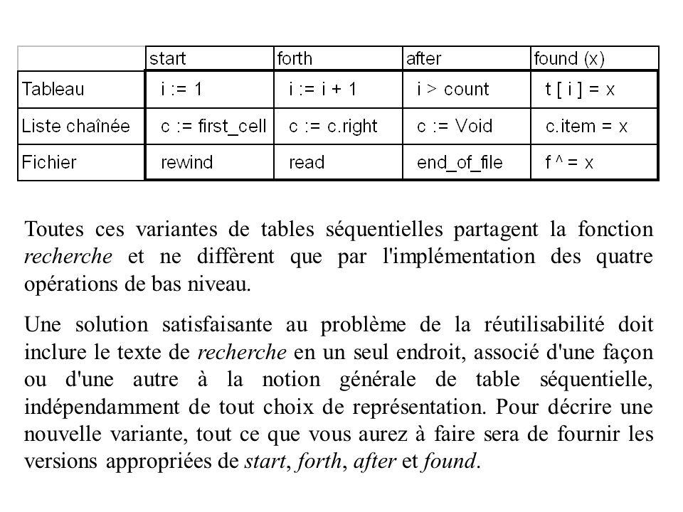 Toutes ces variantes de tables séquentielles partagent la fonction recherche et ne diffèrent que par l implémentation des quatre opérations de bas niveau.