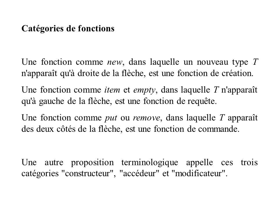 Catégories de fonctions