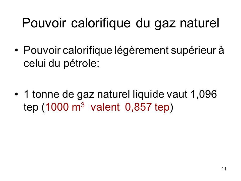 Pouvoir calorifique du gaz naturel