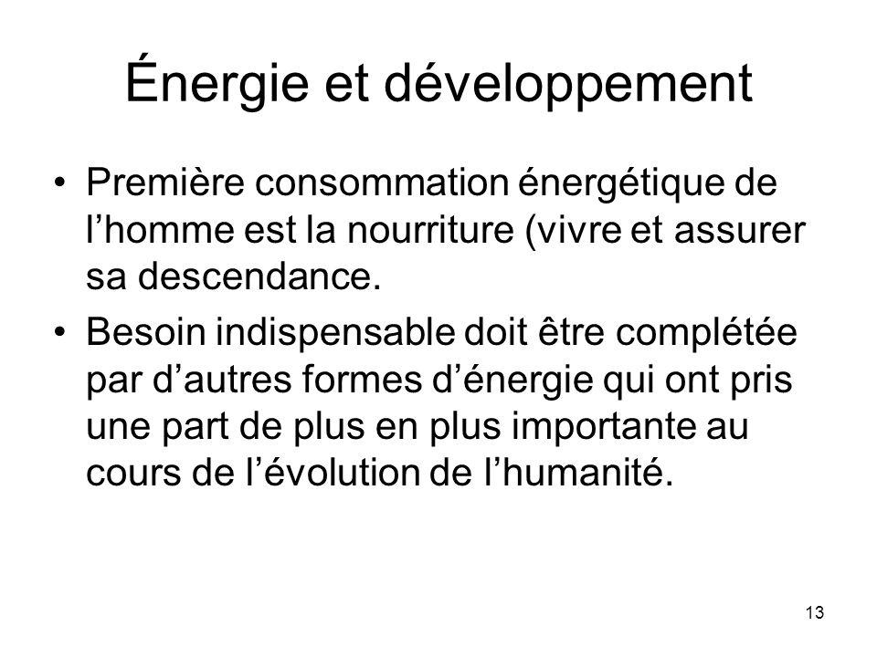 Énergie et développement