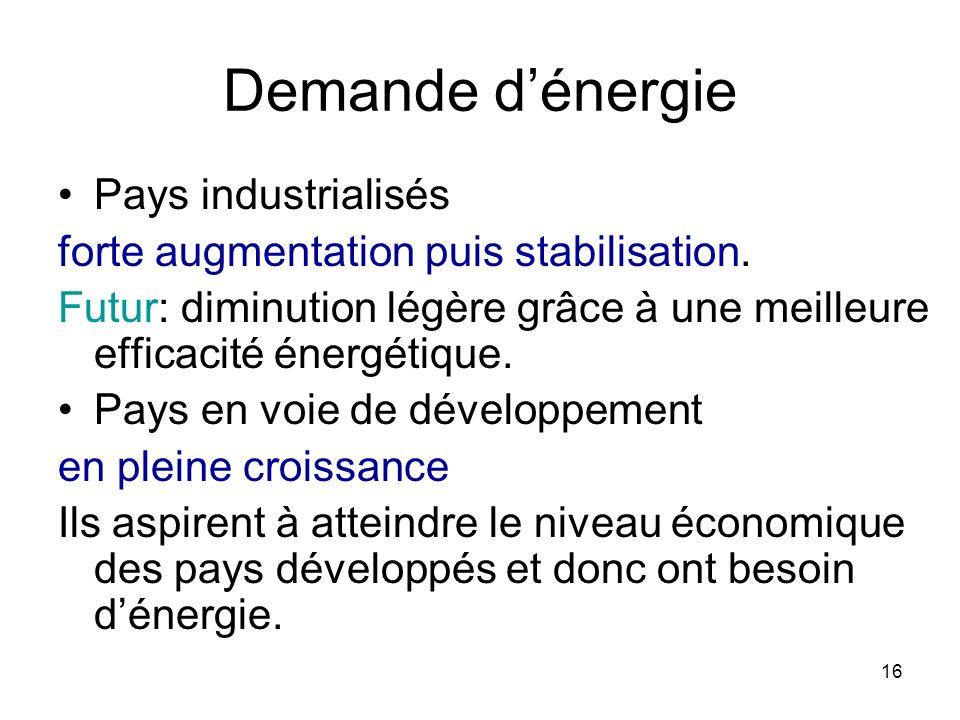 Demande d'énergie Pays industrialisés