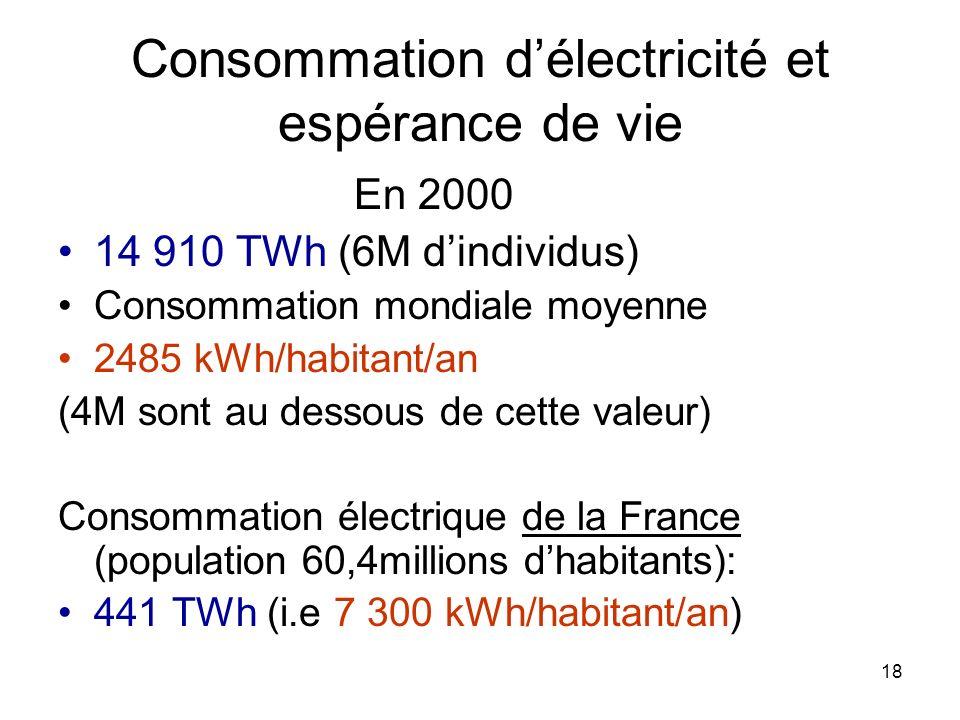 Consommation d'électricité et espérance de vie