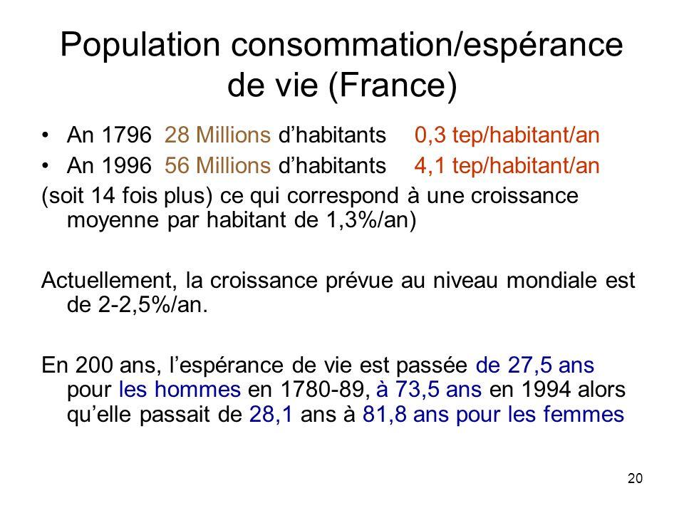 Population consommation/espérance de vie (France)