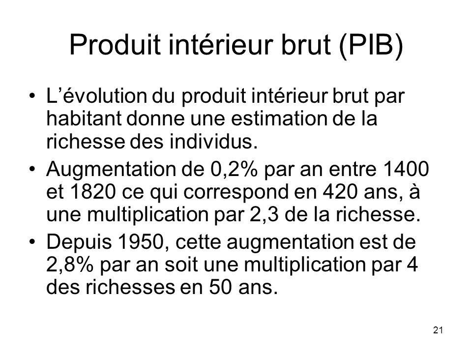 Produit intérieur brut (PIB)